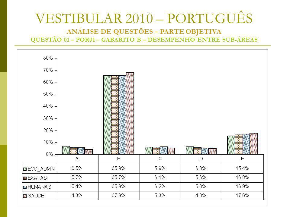 VESTIBULAR 2010 – PORTUGUÊS ANÁLISE DE QUESTÕES – PARTE OBJETIVA QUESTÃO 01 – POR01 – GABARITO B – DESEMPENHO ENTRE SUB-ÁREAS