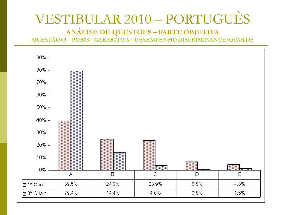 VESTIBULAR 2010 – PORTUGUÊS ANÁLISE DE QUESTÕES – PARTE OBJETIVA QUESTÃO 03 – POR03 – GABARITO A – DESEMPENHO DISCRIMINANTE/QUARTIS
