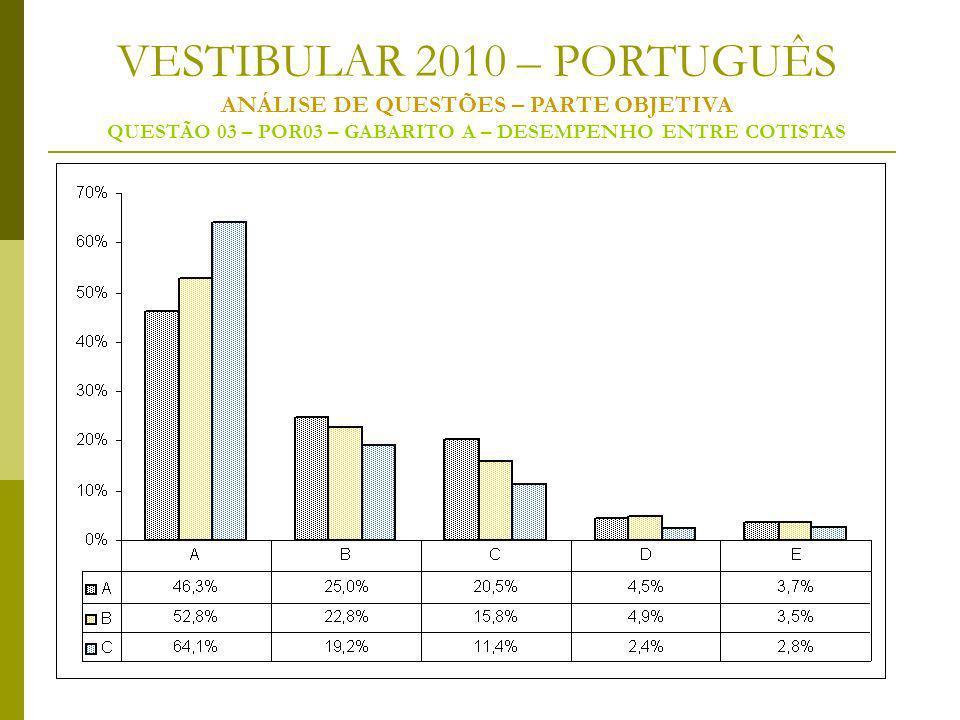 VESTIBULAR 2010 – PORTUGUÊS ANÁLISE DE QUESTÕES – PARTE OBJETIVA QUESTÃO 03 – POR03 – GABARITO A – DESEMPENHO ENTRE COTISTAS