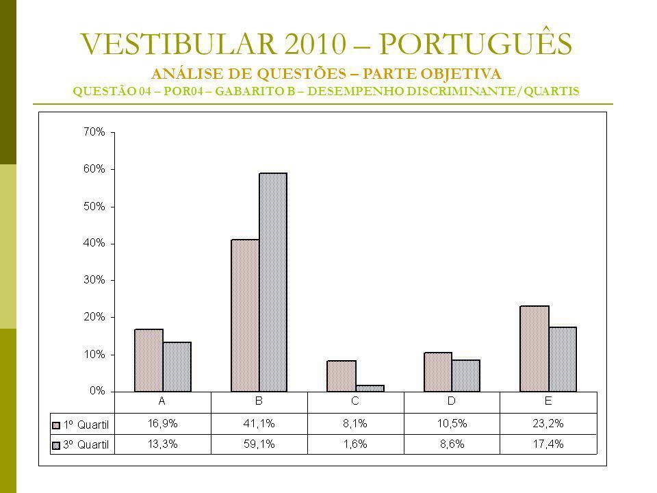 VESTIBULAR 2010 – PORTUGUÊS ANÁLISE DE QUESTÕES – PARTE OBJETIVA QUESTÃO 04 – POR04 – GABARITO B – DESEMPENHO DISCRIMINANTE/QUARTIS