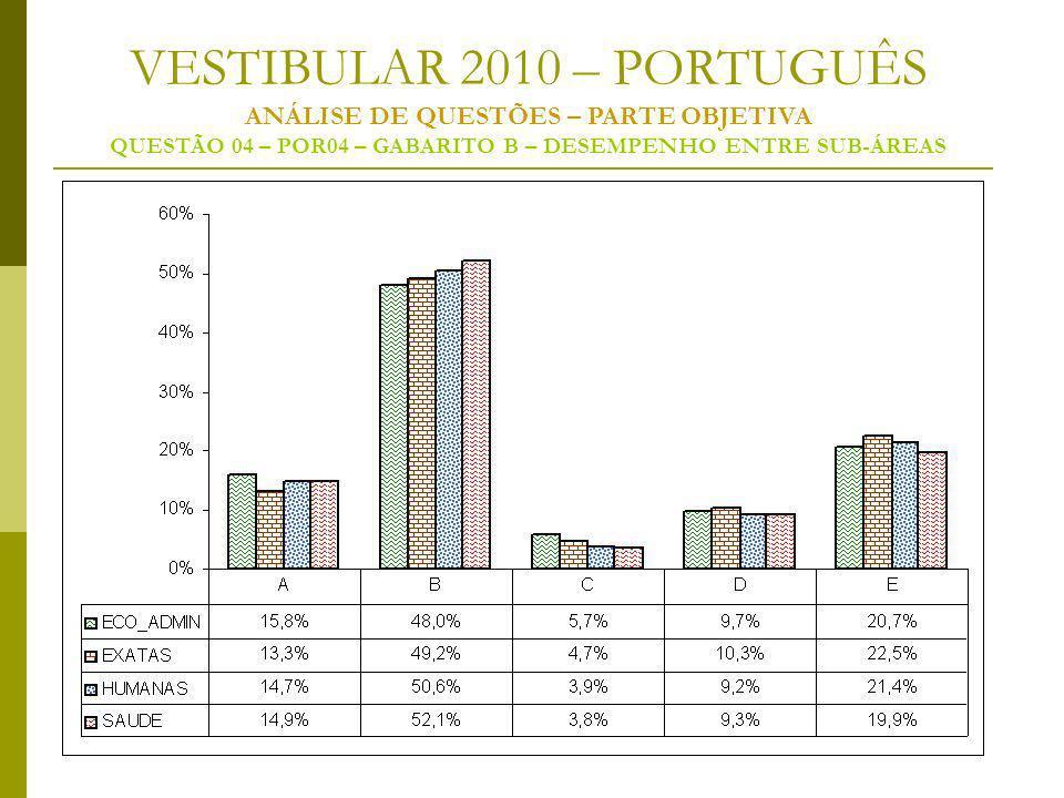 VESTIBULAR 2010 – PORTUGUÊS ANÁLISE DE QUESTÕES – PARTE OBJETIVA QUESTÃO 04 – POR04 – GABARITO B – DESEMPENHO ENTRE SUB-ÁREAS