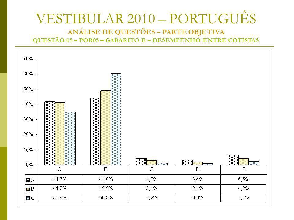 VESTIBULAR 2010 – PORTUGUÊS ANÁLISE DE QUESTÕES – PARTE OBJETIVA QUESTÃO 05 – POR05 – GABARITO B – DESEMPENHO ENTRE COTISTAS