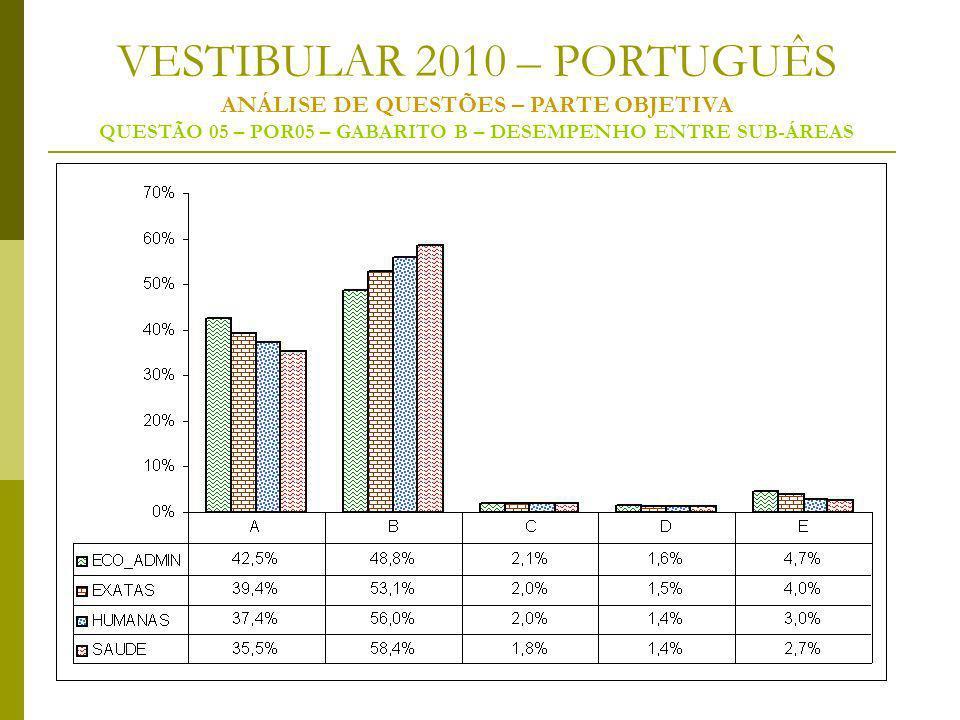VESTIBULAR 2010 – PORTUGUÊS ANÁLISE DE QUESTÕES – PARTE OBJETIVA QUESTÃO 05 – POR05 – GABARITO B – DESEMPENHO ENTRE SUB-ÁREAS