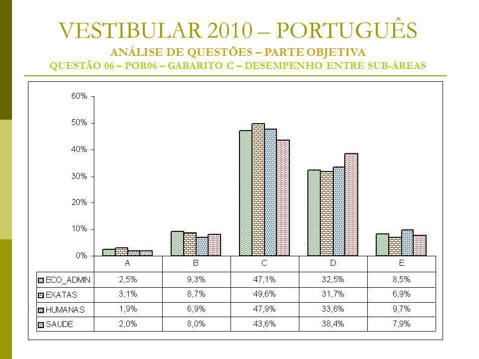 VESTIBULAR 2010 – PORTUGUÊS ANÁLISE DE QUESTÕES – PARTE OBJETIVA QUESTÃO 06 – POR06 – GABARITO C – DESEMPENHO ENTRE SUB-ÁREAS