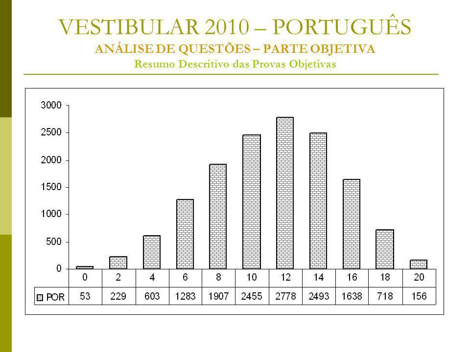 VESTIBULAR 2010 – PORTUGUÊS ANÁLISE DE QUESTÕES – PARTE OBJETIVA Resumo Descritivo das Provas Objetivas