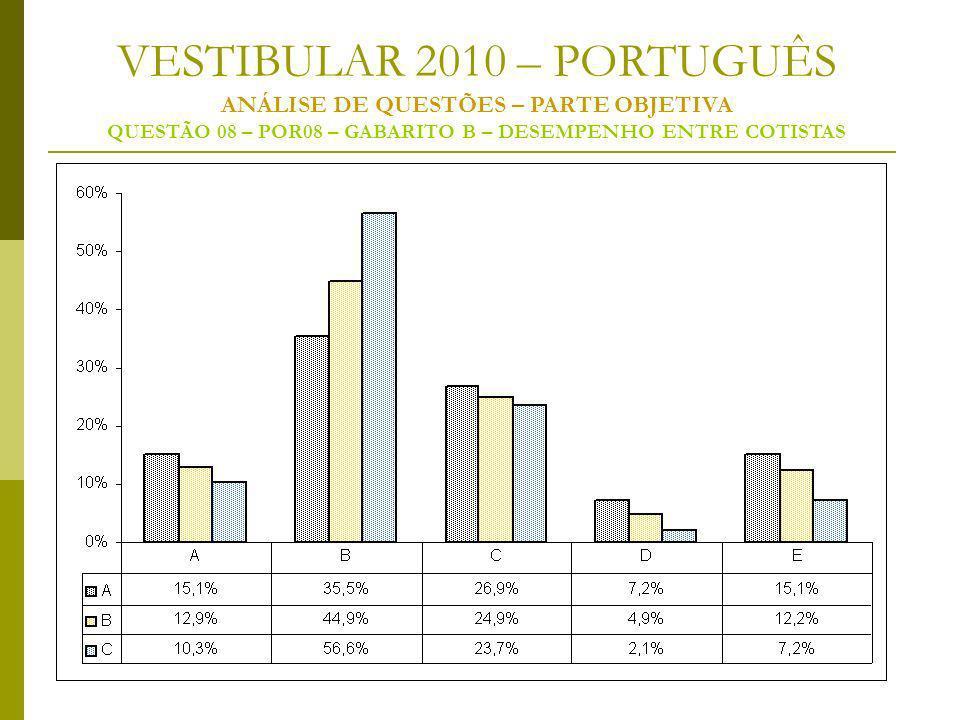 VESTIBULAR 2010 – PORTUGUÊS ANÁLISE DE QUESTÕES – PARTE OBJETIVA QUESTÃO 08 – POR08 – GABARITO B – DESEMPENHO ENTRE COTISTAS