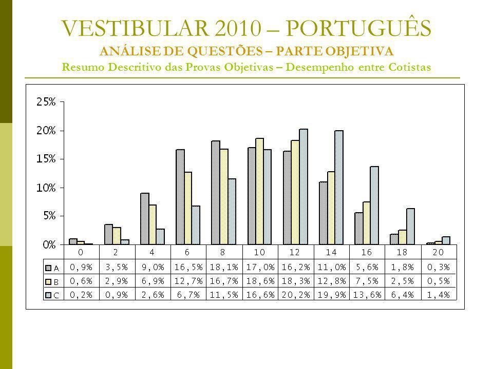 VESTIBULAR 2010 – PORTUGUÊS ANÁLISE DE QUESTÕES – PARTE OBJETIVA Resumo Descritivo das Provas Objetivas – Desempenho entre Cotistas