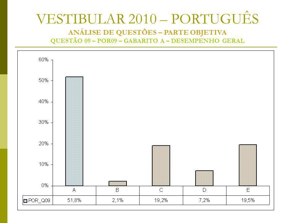 VESTIBULAR 2010 – PORTUGUÊS ANÁLISE DE QUESTÕES – PARTE OBJETIVA QUESTÃO 09 – POR09 – GABARITO A – DESEMPENHO GERAL