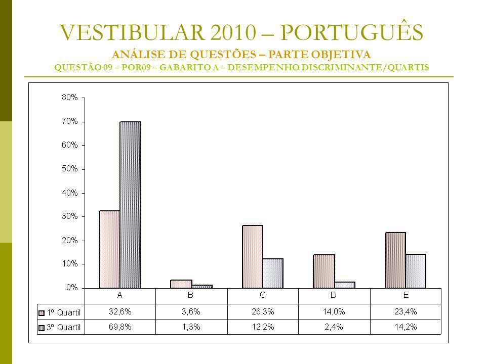 VESTIBULAR 2010 – PORTUGUÊS ANÁLISE DE QUESTÕES – PARTE OBJETIVA QUESTÃO 09 – POR09 – GABARITO A – DESEMPENHO DISCRIMINANTE/QUARTIS