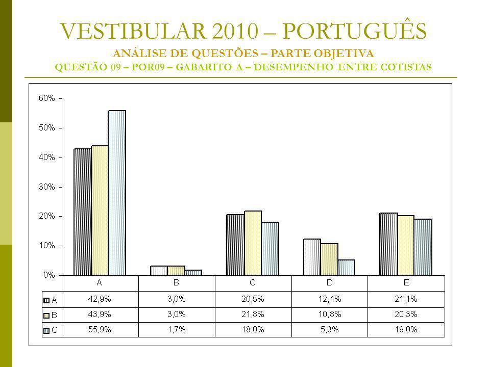 VESTIBULAR 2010 – PORTUGUÊS ANÁLISE DE QUESTÕES – PARTE OBJETIVA QUESTÃO 09 – POR09 – GABARITO A – DESEMPENHO ENTRE COTISTAS