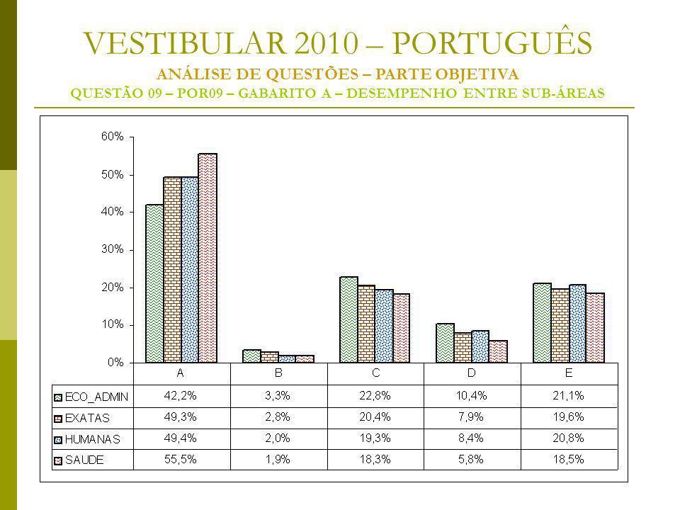VESTIBULAR 2010 – PORTUGUÊS ANÁLISE DE QUESTÕES – PARTE OBJETIVA QUESTÃO 09 – POR09 – GABARITO A – DESEMPENHO ENTRE SUB-ÁREAS
