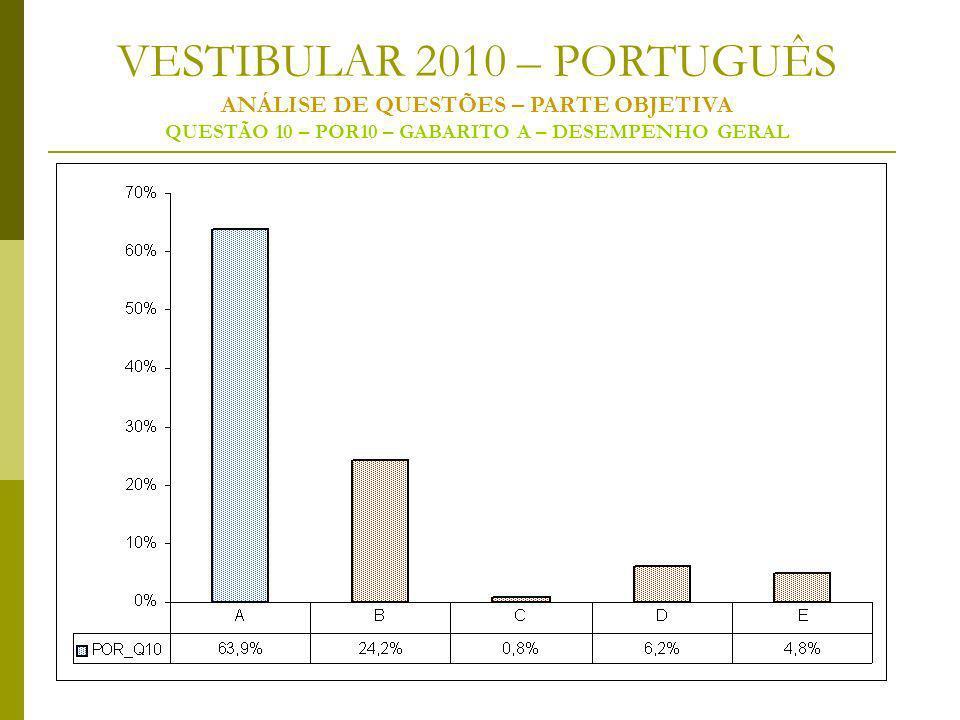 VESTIBULAR 2010 – PORTUGUÊS ANÁLISE DE QUESTÕES – PARTE OBJETIVA QUESTÃO 10 – POR10 – GABARITO A – DESEMPENHO GERAL