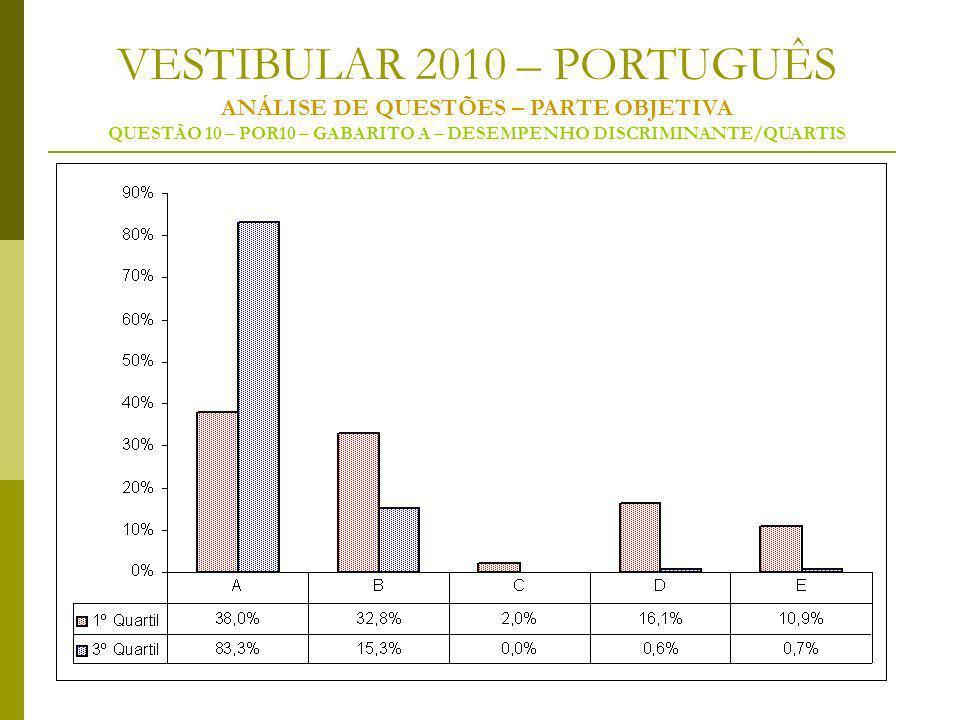 VESTIBULAR 2010 – PORTUGUÊS ANÁLISE DE QUESTÕES – PARTE OBJETIVA QUESTÃO 10 – POR10 – GABARITO A – DESEMPENHO DISCRIMINANTE/QUARTIS