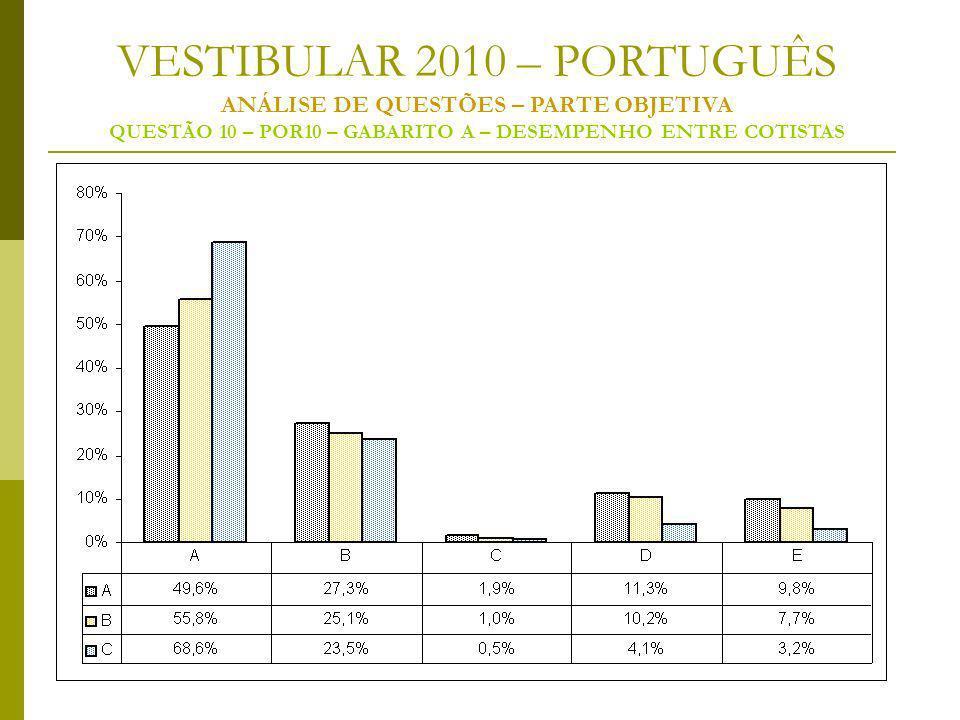 VESTIBULAR 2010 – PORTUGUÊS ANÁLISE DE QUESTÕES – PARTE OBJETIVA QUESTÃO 10 – POR10 – GABARITO A – DESEMPENHO ENTRE COTISTAS