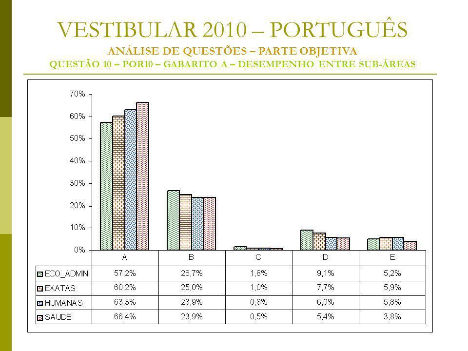 VESTIBULAR 2010 – PORTUGUÊS ANÁLISE DE QUESTÕES – PARTE OBJETIVA QUESTÃO 10 – POR10 – GABARITO A – DESEMPENHO ENTRE SUB-ÁREAS