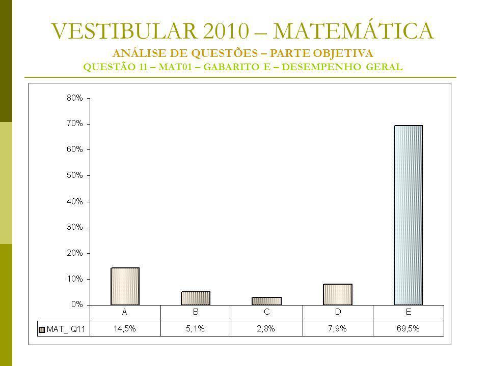 VESTIBULAR 2010 – MATEMÁTICA ANÁLISE DE QUESTÕES – PARTE OBJETIVA QUESTÃO 11 – MAT01 – GABARITO E – DESEMPENHO GERAL