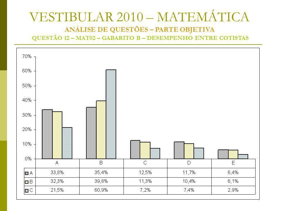 VESTIBULAR 2010 – MATEMÁTICA ANÁLISE DE QUESTÕES – PARTE OBJETIVA QUESTÃO 12 – MAT02 – GABARITO B – DESEMPENHO ENTRE COTISTAS