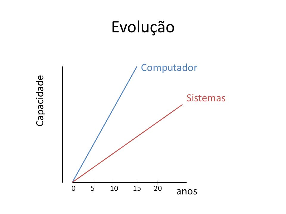 Evolução anos Capacidade Computador Sistemas 51015200