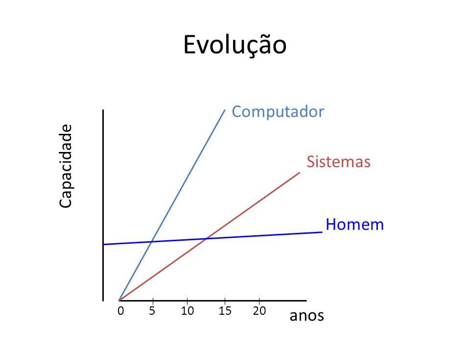 Evolução anos Capacidade Computador Sistemas Homem 51015200