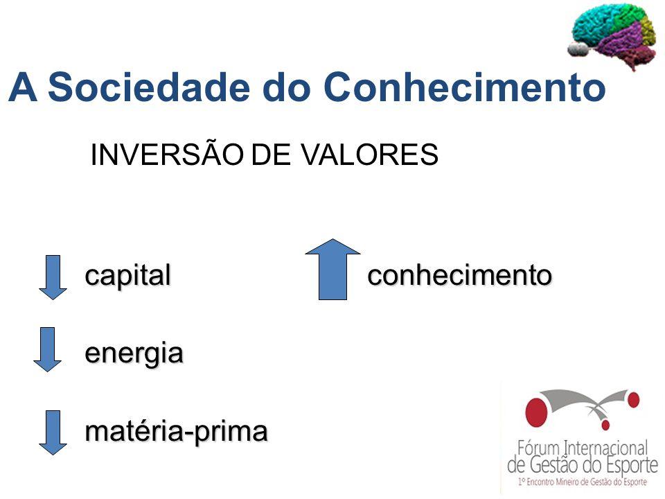 capital conhecimento energia energia matéria-prima matéria-prima A Sociedade do Conhecimento INVERSÃO DE VALORES