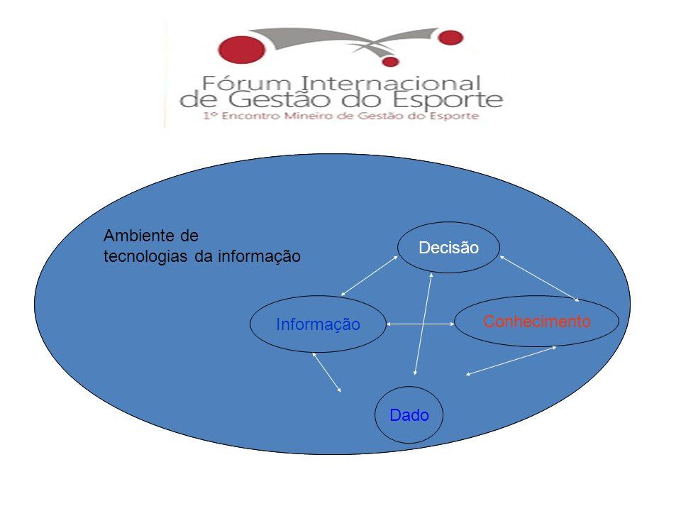Decisão Informação Conhecimento Dado Ambiente de tecnologias da informação