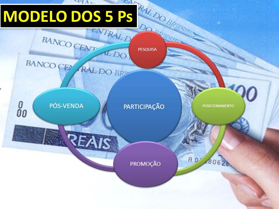 PARTICIPAÇÃO PESQUISA POSICIONAMENTO PROMOÇÃO PÓS-VENDA MODELO DOS 5 Ps