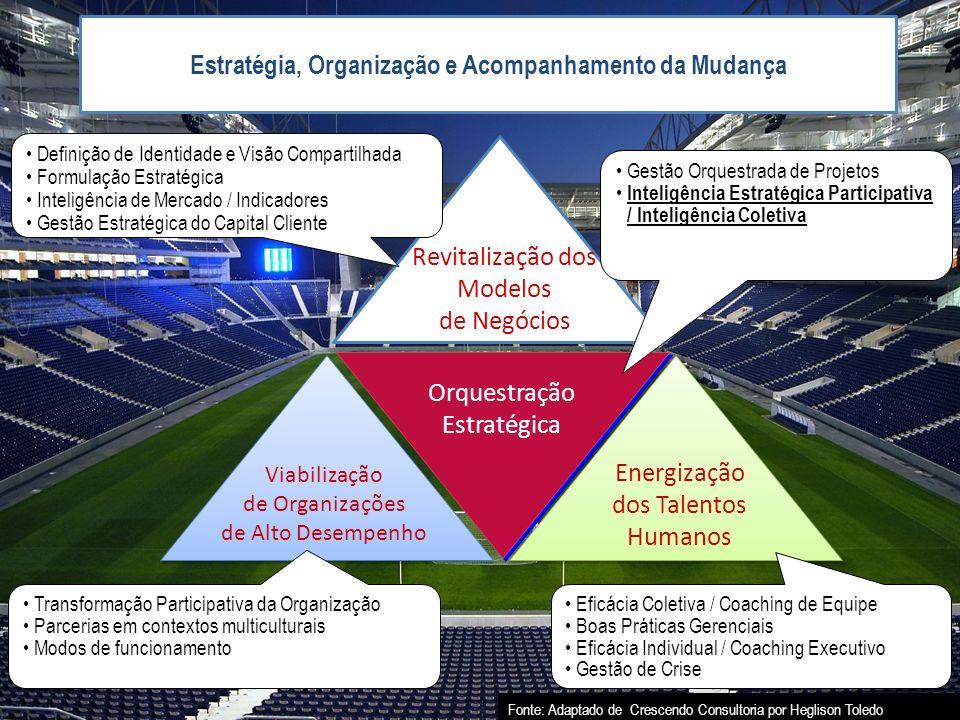 Estratégia, Organização e Acompanhamento da Mudança Orquestração Estratégica Revitalização dos Modelos de Negócios Energização dos Talentos Humanos De