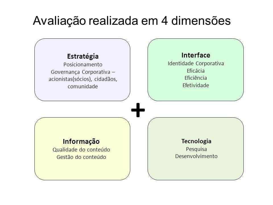 Avaliação realizada em 4 dimensões + Estratégia Posicionamento Governança Corporativa – acionistas(sócios), cidadãos, comunidade Interface Identidade