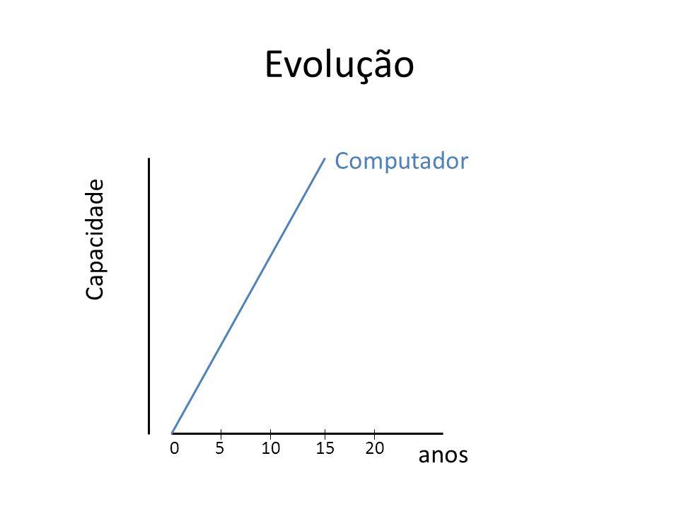 Evolução anos Capacidade Computador 51015200
