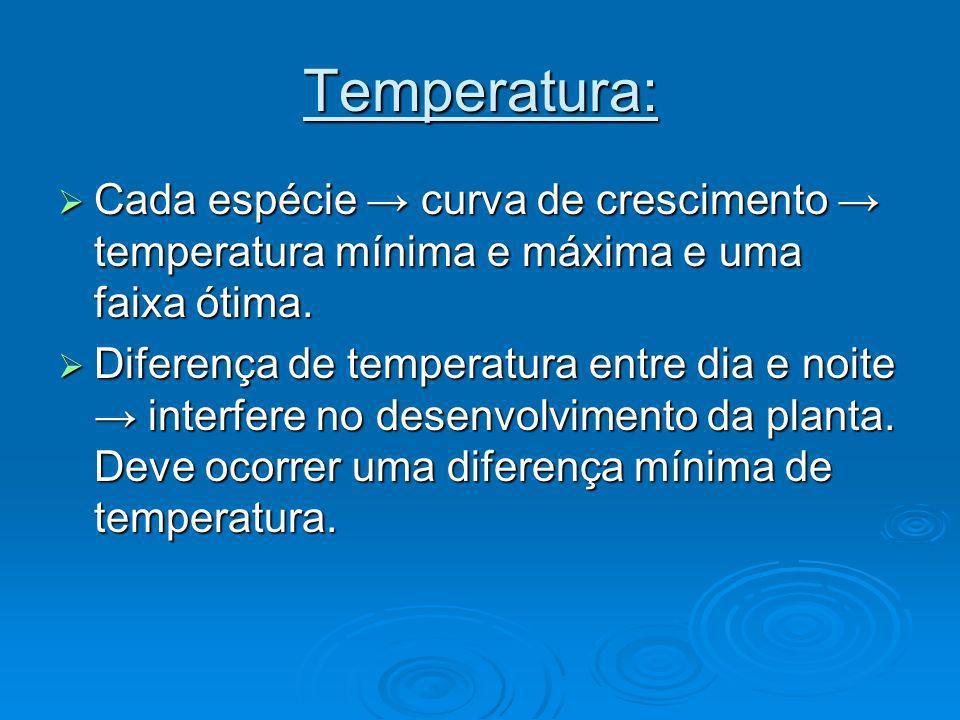 Temperatura: Cada espécie curva de crescimento temperatura mínima e máxima e uma faixa ótima. Cada espécie curva de crescimento temperatura mínima e m
