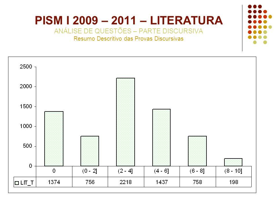 PISM I 2009 – 2011 – LITERATURA ANÁLISE DE QUESTÕES – PARTE DISCURSIVA Resumo Descritivo das Provas Discursivas