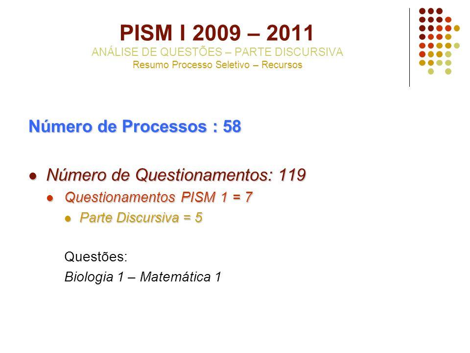 PISM I 2009 – 2011 ANÁLISE DE QUESTÕES – PARTE DISCURSIVA Resumo Processo Seletivo – Recursos Número de Processos : 58 Número de Questionamentos: 119