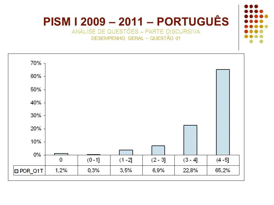 PISM I 2009 – 2011 – PORTUGUÊS ANÁLISE DE QUESTÕES – PARTE DISCURSIVA DESEMPENHO GERAL – QUESTÃO 01
