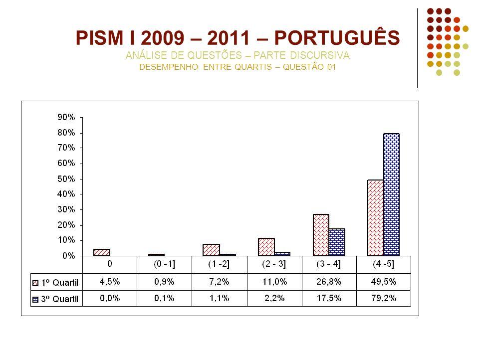 PISM I 2009 – 2011 – PORTUGUÊS ANÁLISE DE QUESTÕES – PARTE DISCURSIVA DESEMPENHO ENTRE QUARTIS – QUESTÃO 01