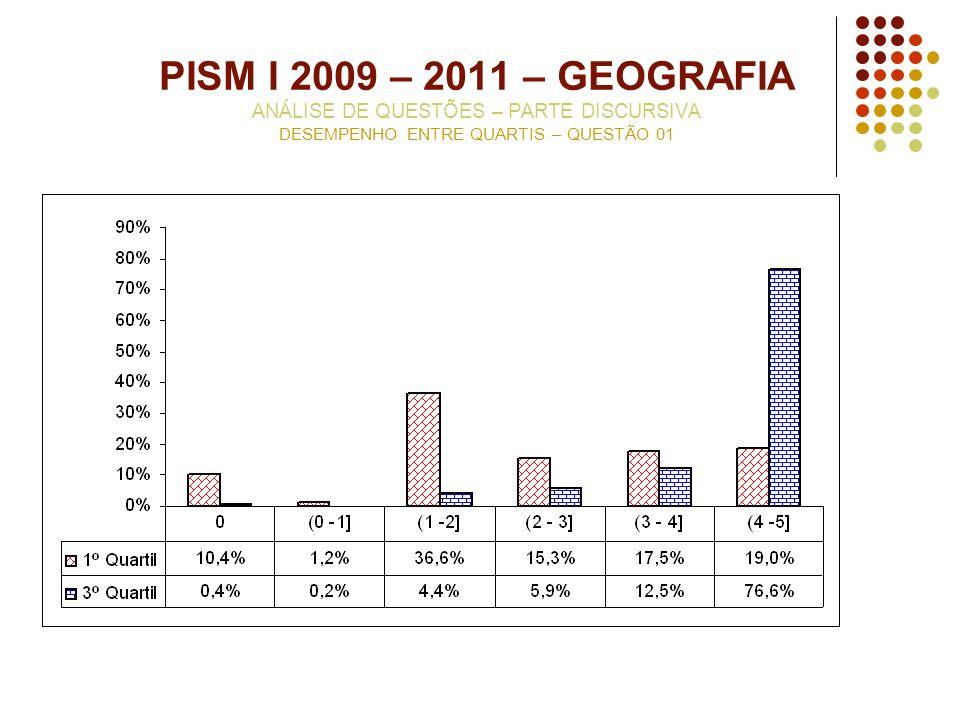 PISM I 2009 – 2011 – GEOGRAFIA ANÁLISE DE QUESTÕES – PARTE DISCURSIVA DESEMPENHO ENTRE QUARTIS – QUESTÃO 01