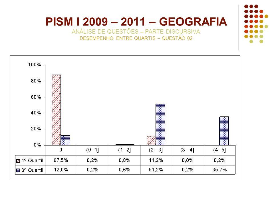 PISM I 2009 – 2011 – GEOGRAFIA ANÁLISE DE QUESTÕES – PARTE DISCURSIVA DESEMPENHO ENTRE QUARTIS – QUESTÃO 02