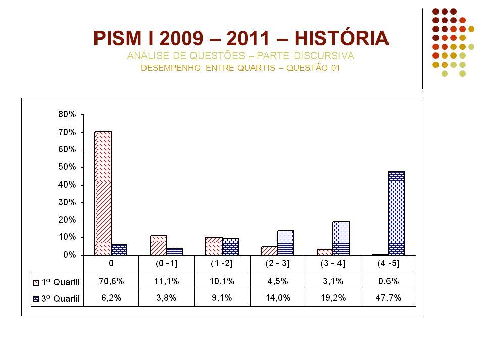 PISM I 2009 – 2011 – HISTÓRIA ANÁLISE DE QUESTÕES – PARTE DISCURSIVA DESEMPENHO ENTRE QUARTIS – QUESTÃO 01