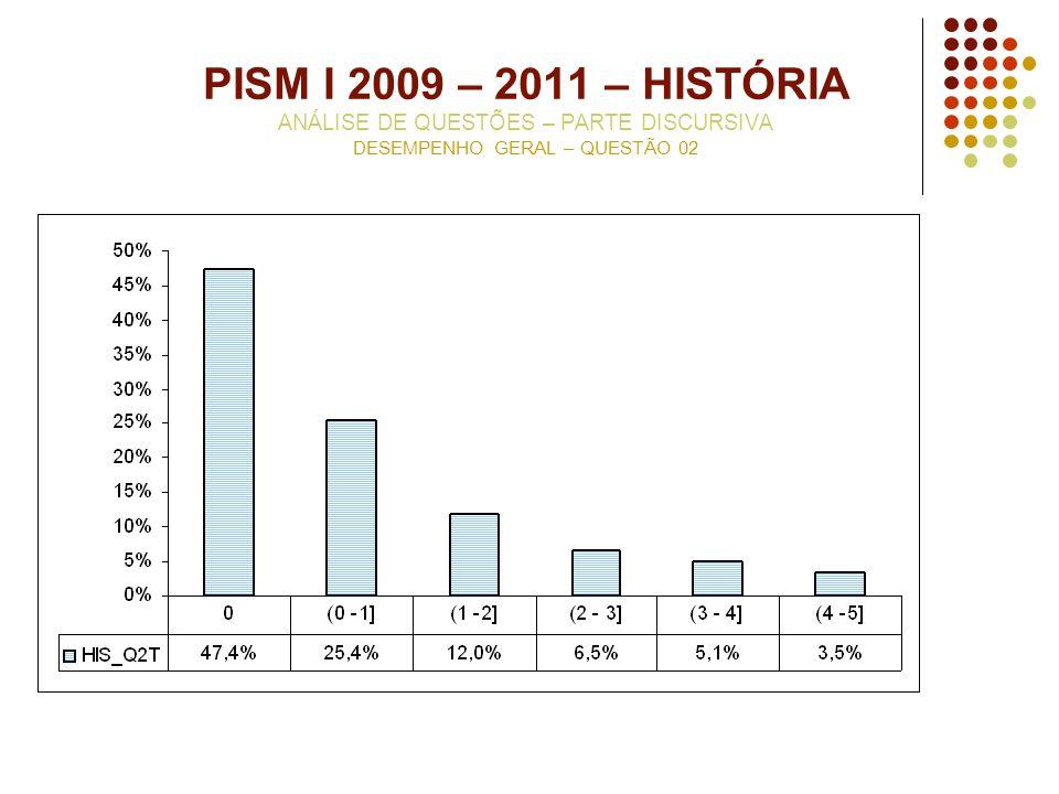 PISM I 2009 – 2011 – HISTÓRIA ANÁLISE DE QUESTÕES – PARTE DISCURSIVA DESEMPENHO GERAL – QUESTÃO 02
