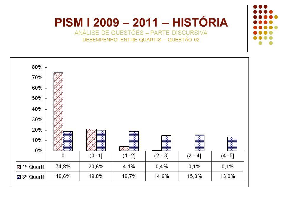 PISM I 2009 – 2011 – HISTÓRIA ANÁLISE DE QUESTÕES – PARTE DISCURSIVA DESEMPENHO ENTRE QUARTIS – QUESTÃO 02