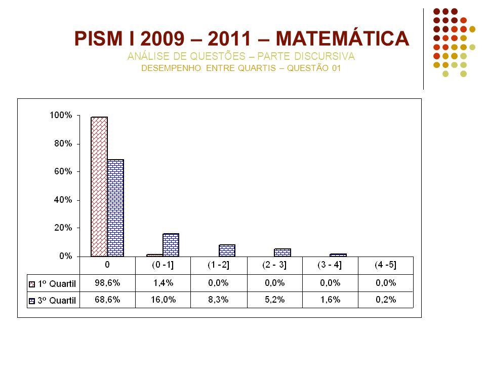 PISM I 2009 – 2011 – MATEMÁTICA ANÁLISE DE QUESTÕES – PARTE DISCURSIVA DESEMPENHO ENTRE QUARTIS – QUESTÃO 01