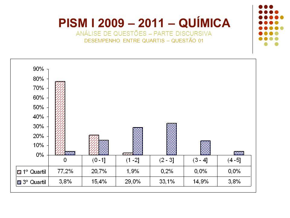 PISM I 2009 – 2011 – QUÍMICA ANÁLISE DE QUESTÕES – PARTE DISCURSIVA DESEMPENHO ENTRE QUARTIS – QUESTÃO 01