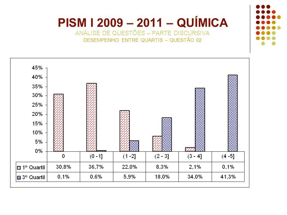PISM I 2009 – 2011 – QUÍMICA ANÁLISE DE QUESTÕES – PARTE DISCURSIVA DESEMPENHO ENTRE QUARTIS – QUESTÃO 02