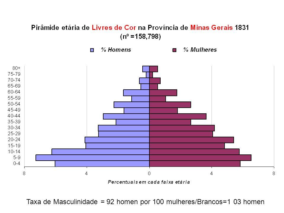 Taxa de Masculinidade = 92 homen por 100 mulheres/Brancos=1 03 homen