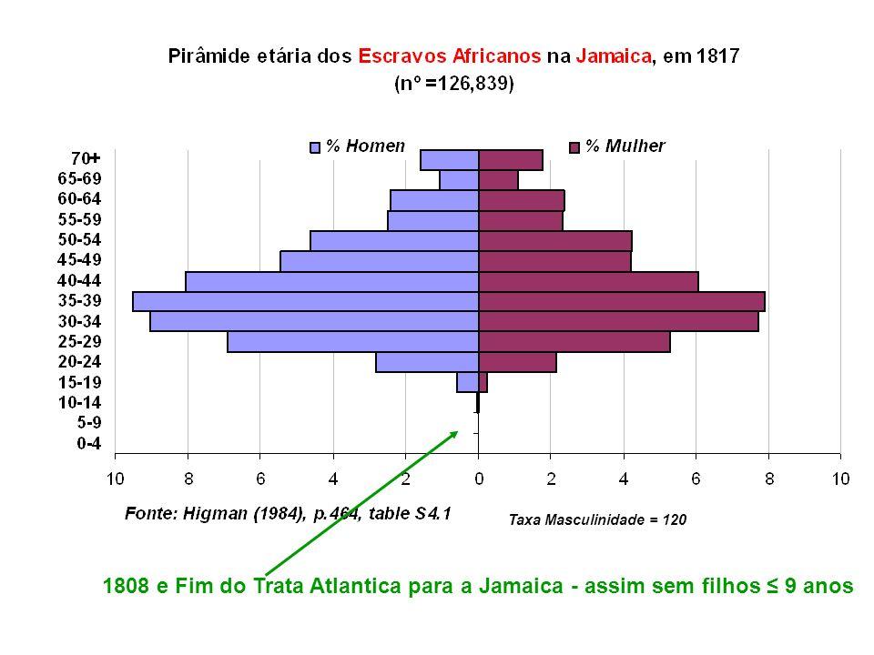 Taxa Masculinidade = 120 1808 e Fim do Trata Atlantica para a Jamaica - assim sem filhos 9 anos