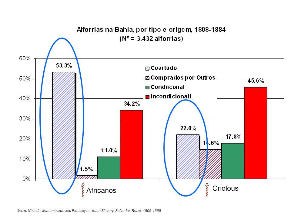 Mieko Nishida, Manumission and Ethnicity in Urban Slavery: Salvador, Brazil, 1808-1888 Africanos Criolous