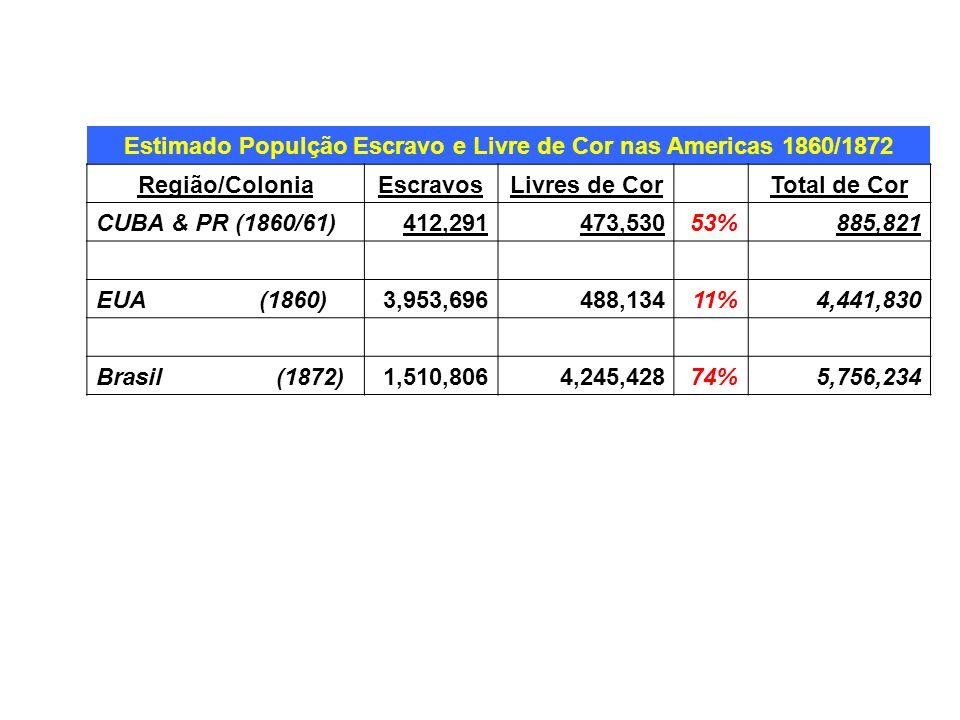 Estimado Populção Escravo e Livre de Cor nas Americas 1860/1872 Região/ColoniaEscravosLivres de CorTotal de Cor CUBA & PR (1860/61)412,291473,53053%88