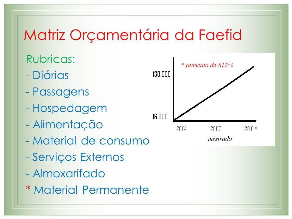 Matriz Orçamentária da Faefid Rubricas: - Diárias - Passagens - Hospedagem - Alimentação - Material de consumo - Serviços Externos - Almoxarifado * Ma