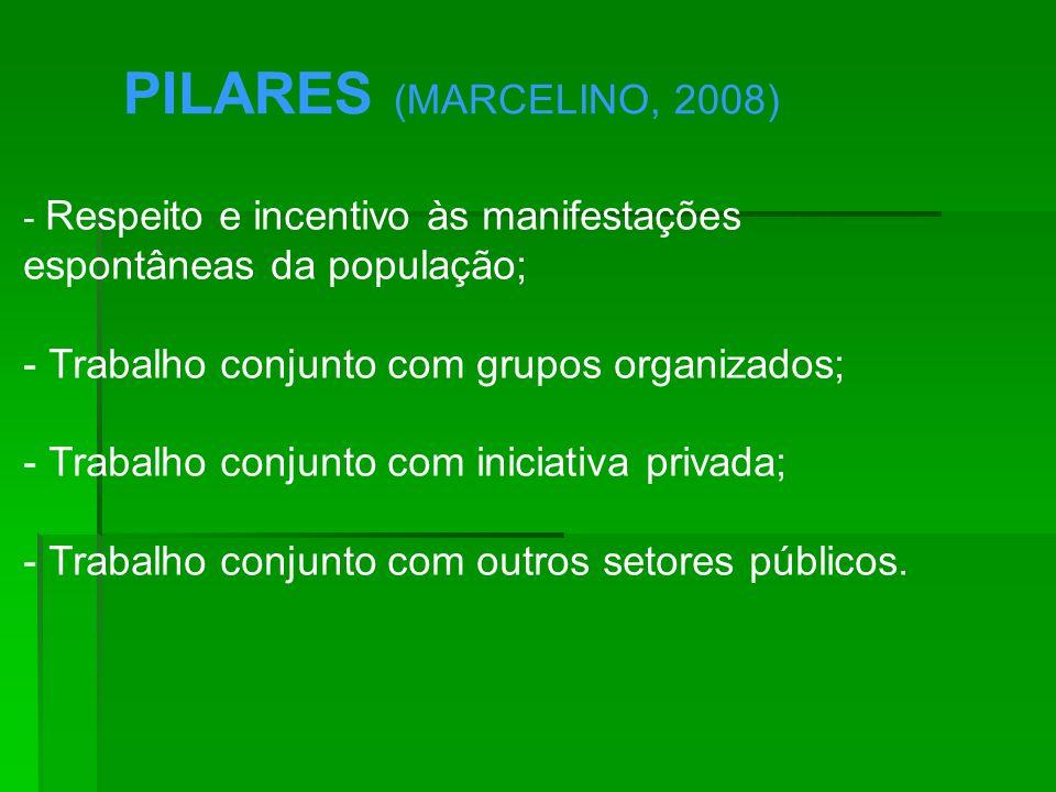 PILARES (MARCELINO, 2008) - Respeito e incentivo às manifestações espontâneas da população; - Trabalho conjunto com grupos organizados; - Trabalho con