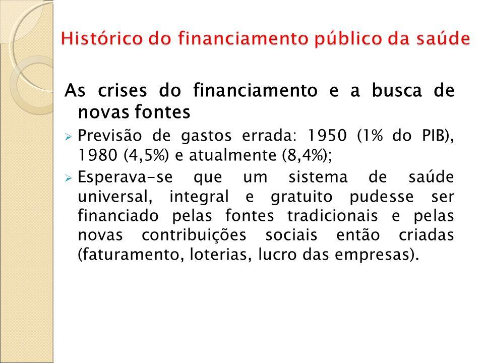 As crises do financiamento e a busca de novas fontes Previsão de gastos errada: 1950 (1% do PIB), 1980 (4,5%) e atualmente (8,4%); Esperava-se que um