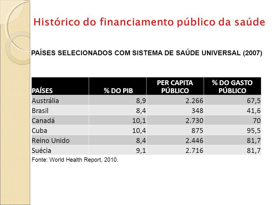 PAÍSES SELECIONADOS COM SISTEMA DE SAÚDE UNIVERSAL (2007) PAÍSES % DO PIB PER CAPITA PÚBLICO % DO GASTO PÚBLICO Austrália8,92.26667,5 Brasil8,434841,6